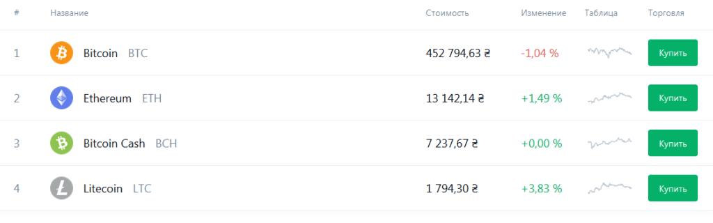 Крипторынок coinbase